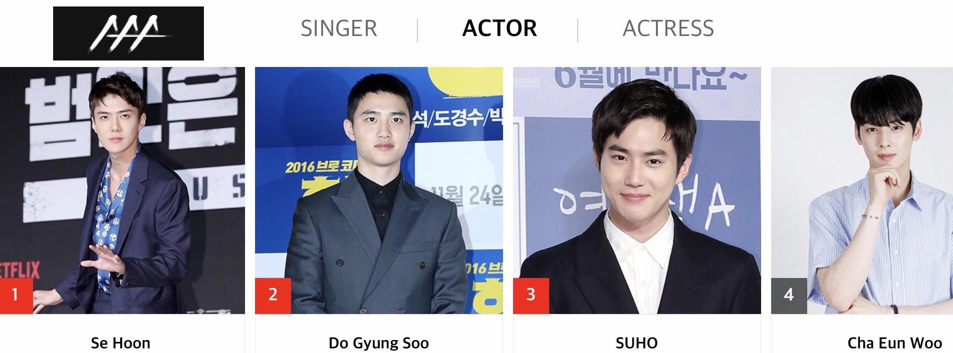 Asia Artist Awards 2018 | Ejemplo de votación Actor